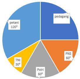 Soal membaca data diagram lingkaran ciptacendekia 20 ccuart Gallery