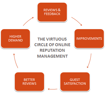 Virtuous-Circle-of-Online-Reputation-Management-2-Daniel-Edward-Craig1