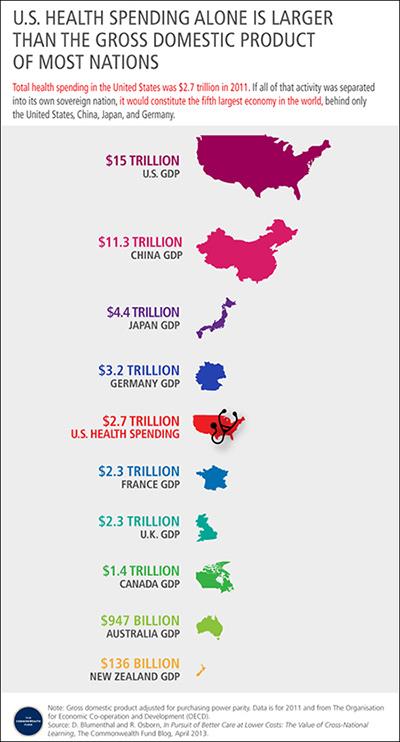 US Health Spending
