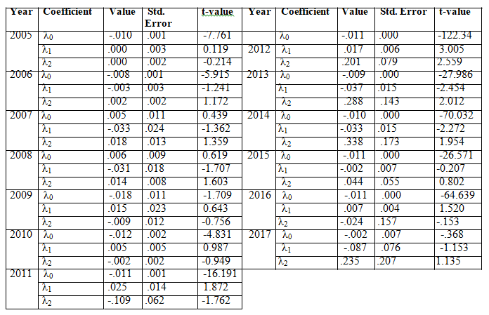 Non-linearity testing for yearly base