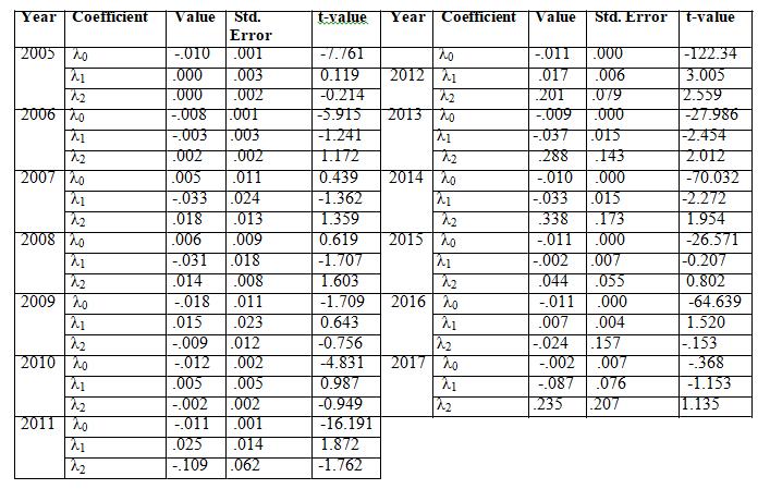 Testing of SML intercepts
