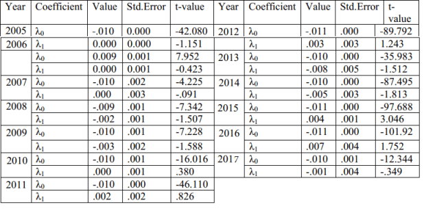Testing the SML intercepts on yearly data