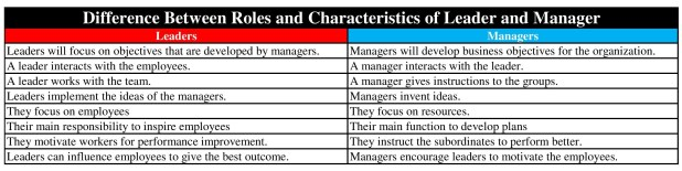 Difference Between Roles and Characteristics of Leader and Manager