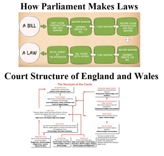 the court structure of England and Wales
