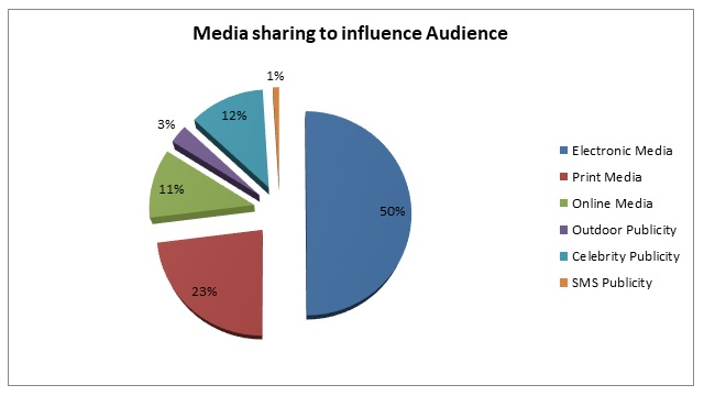 impact of media modalities and formats