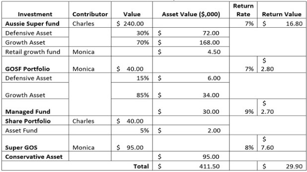 Financial Planning for Personal Fund Management