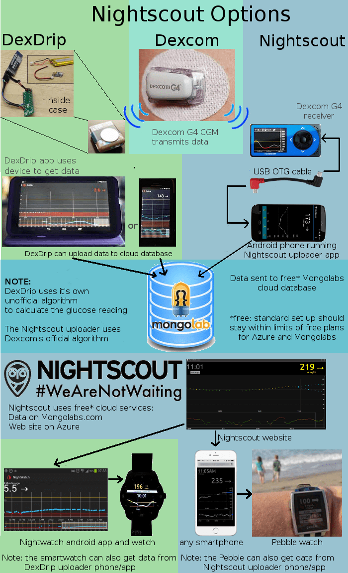 Dexcom  Nightscout And Xdrip  U2013 How Does It All Work