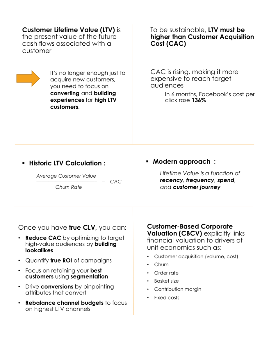 LTV Webinar summary for blog2.png