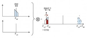 Figure 3: With a standard mixer issues arise when the LO frequency is too close to the RF frequency. The output signal then cross the 0-Hz boundary and its spectrum is folded back from DC to half the bandwidth, jeopardizing its content.