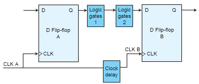 Figure 1: The simplified digital circuit contains delays in the data and the clock paths. The timing values are shown in Table 1.