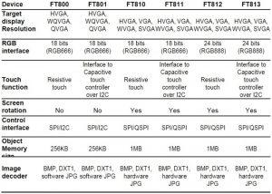 FTDI Riverdi Table2