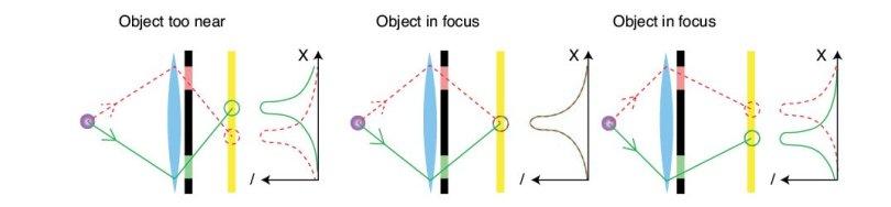 Figure 2 Phase-shift-based autofocus