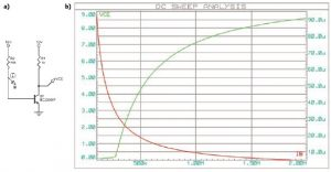 Figure 4 This simulation shows the collector-to-emitter voltage (green) and base current (red) when the base resistor value changes. There is an intermediate value, close to 560 kΩ, where the collector-to-emitter voltage is close to VCC/2, which is 5 V.