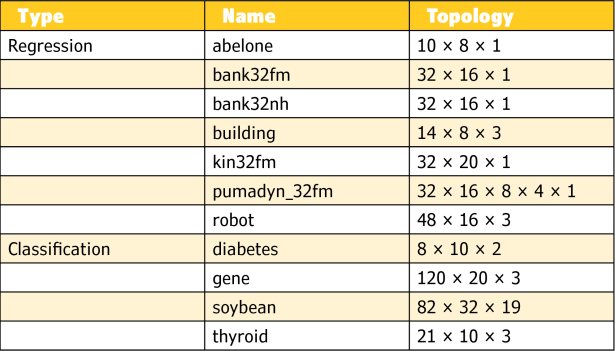Table 1 Neural network topologies trained to represent datasets taken from the Fast Artificial Neural Network (FANN) library[8] for both classification and regression tests. Topologies are reported as the number of neurons in each layer.