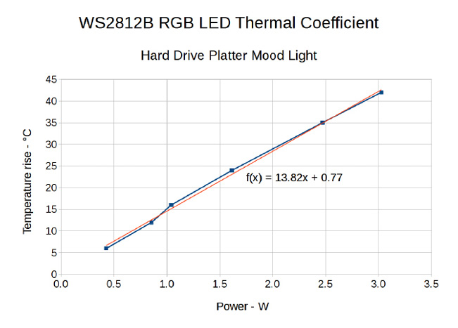 Figure 1  The Mood Light's core temperature rises at nearly 14°C/W and can exceed 65°C at full power. The weakest LED failed with the RGB LEDs at PWM 85.