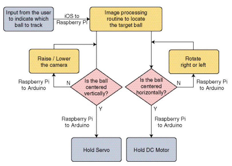 Figure 1 Overview of logic flow