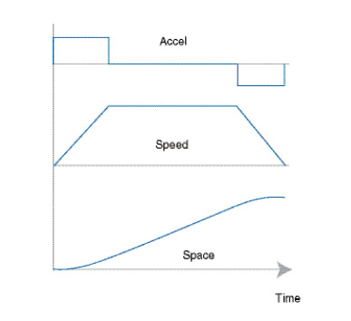 Figure 1 Acceleration and deceleration phases are easily calculated if constant acceleration is used.