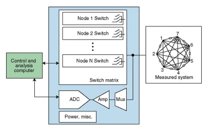 Figure 1 Measurement system block diagram