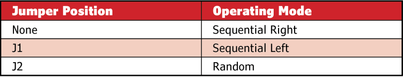 Table 1 Jumper positions and operating modes