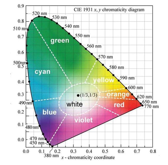 Figure 8 1931 CIE chromaticity diagram