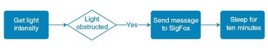 Figure 6 Frontend architecture diagram