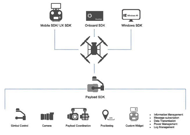 Figure 11 Payload SDK (PSDK) communication APIs form a new set of protocols that let your payload communicate with the drone's internal systems such as flight controller, GPS module, transmission system and more. Developers can build from the ground up using two available integration ports designed to help you connect your payload onto DJI drones.