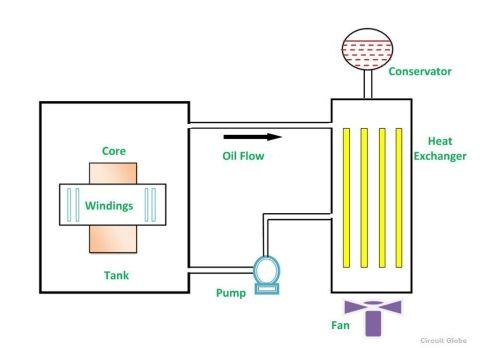 OFAF-type-of-cooling-of-transformer