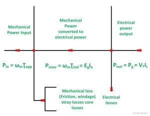 Power Flow Diagram of DC Generator and DC Motor  Circuit