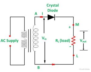 What is Half Wave and Full Wave Rectifier?  Operation