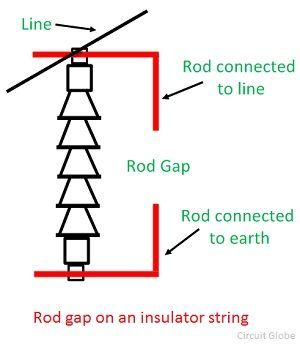 rod-gap