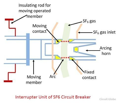 sf6 circuit breaker in substation  search for wiring diagrams •