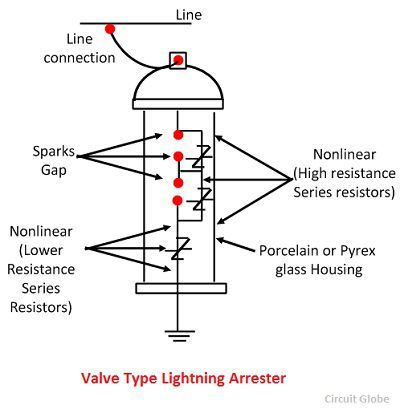 valve-type-lightning-arrester-1
