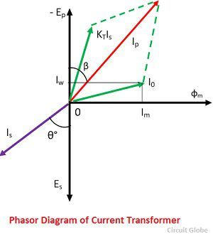 What is Current Transformer (CT)? Definition, Construction