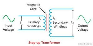 What is a Stepup & a Stepdown Transformer? Definition & Applications  Circuit Globe