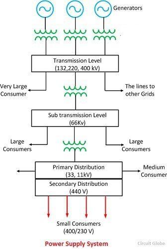 Power Distribution One Line Diagram