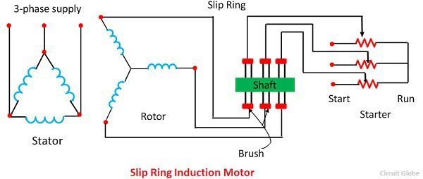 Difference Between Slip Ring & Squirrel Cage Induction