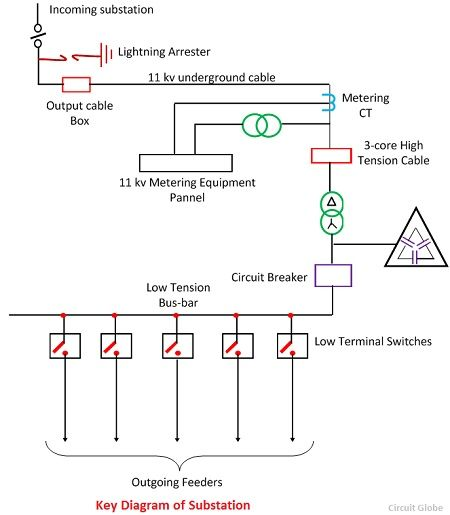 what is electrical substation definition single line