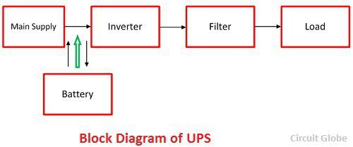 Difference Between UPS & Inverter With Comparison Chart