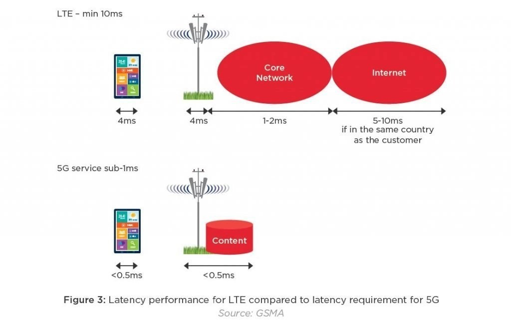 what is 5g litency. circuitmix