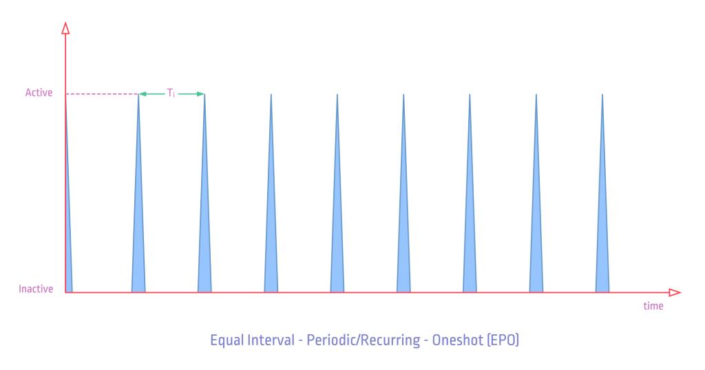 ptScheduler-Task-Types-EPO_1