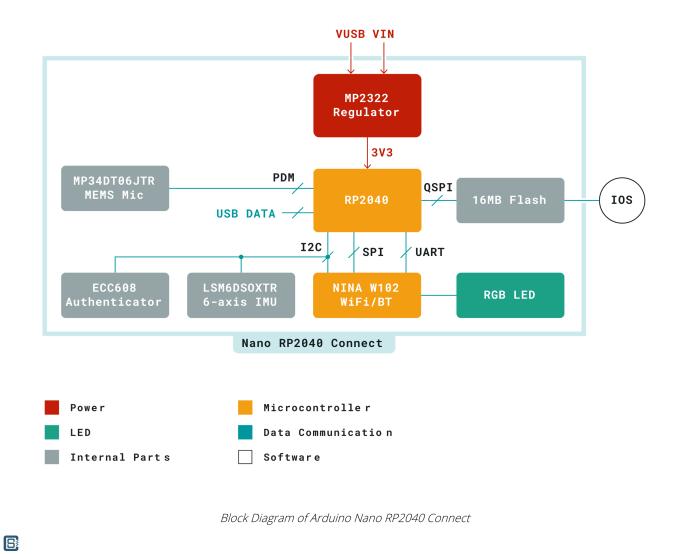 Arduino-Nano-RP2040-Connect-IoT-Development-Board-Block-Diagram-1