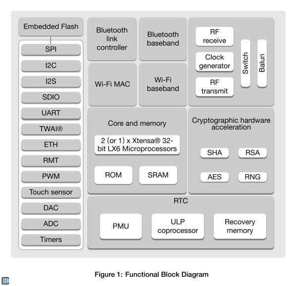 Espressif-ESP32-WROOM-DA-Wi-Fi-Bluetooth-Module-Block-Diagram-1