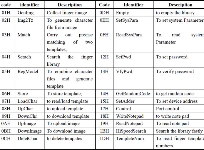 R307-Optical-Fingerprint-Scanner-Sensor-Commands