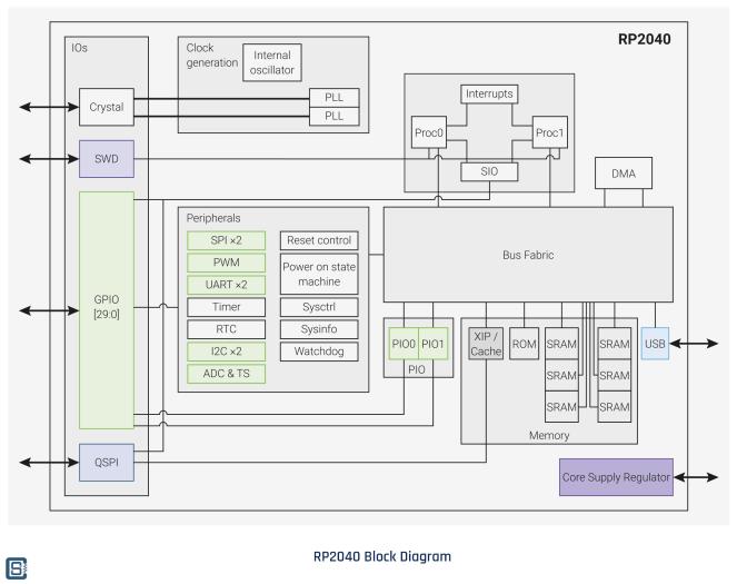 Raspberry-Pi-RP2040-Microcontroller-Block-Diagram