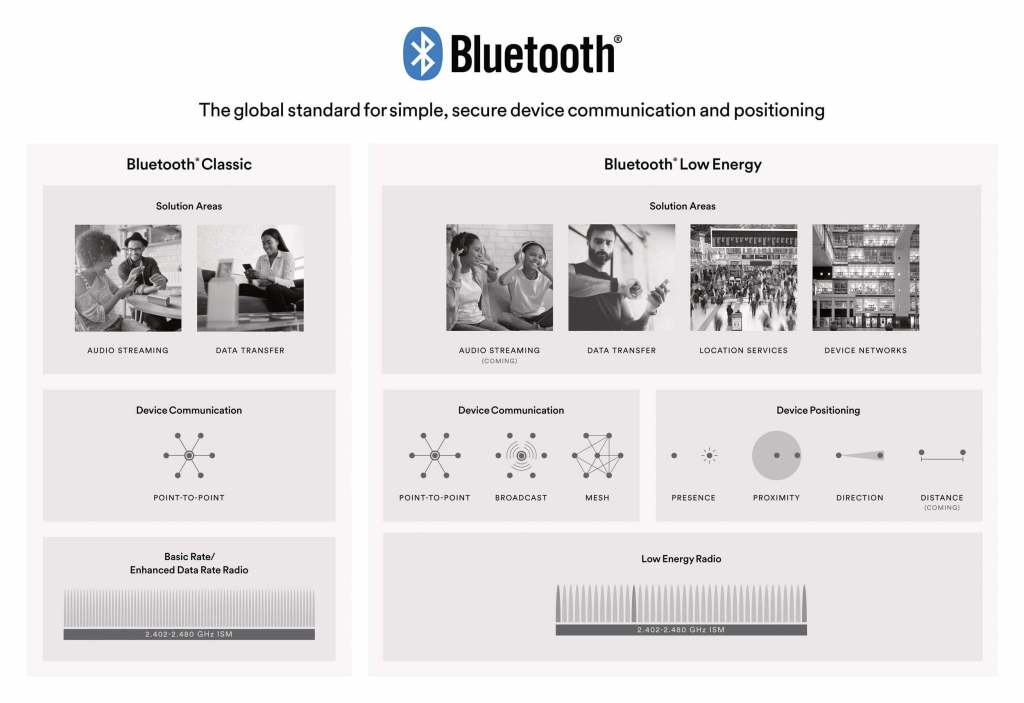 Bluetooth-Technology-Application-Overview-1