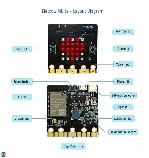 Elecrow-Mbits-Micro-Bit-ESP32-Microcontroller-Board-Layout-Diagram-1_1