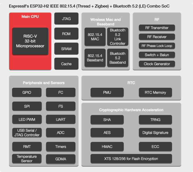 Espressif-ESP32-H2-IEEE802.15.4-Thread-Zigbee-BLE-Wireless-SoC-Block-Diagram-1