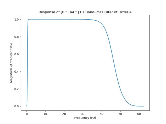 Upside-Down-Labs-BioAmp-EXG-Pill-ECG-Band-Pass-Filter-Response-1