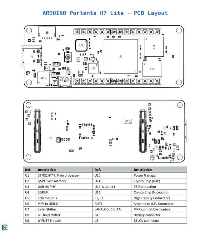 Arduino-Pro-Portenta-H7-Lite-PCB-Component-Layout-01-1_1