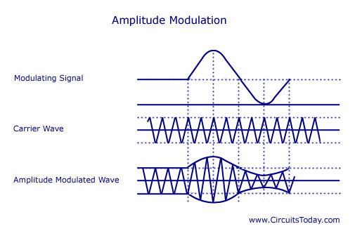 Modulation-Types-Amplitude,Frequency,Phase Modulation